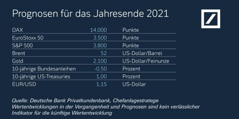 Kapitalmarktausblick 2021 der Deutschen Bank