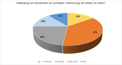 Befragt, ob sie der Aussage zustimmten, dass die den meisten Kryptowährungen zugrundeliegende Blockchain-Technologie zu den wichtigsten Entwicklungen der zurückliegenden 20 Jahre für das Finanzwesen zähle, stimmten 15 Prozent mit ja, 37 Prozent mit eher ja. Neutral stehen der Aussage 23 Prozent der Investment Professionals gegenüber. Mit eher nein stimmten 14 Prozent und 11 Prozent antworteten mit nein. Negativ kommentierten die Investment Professional mehrfach den hohen Stromverbrauch der Blockchain-Technik und wiesen auf Fragen des Datenschutzes sowie Möglichkeiten des Missbrauchs hin.