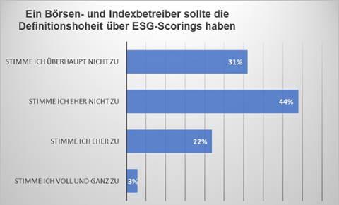 Umfrage: Ein Börsen- und Indexbetreiber sollte die Definitionshoheit über ESG-Scorings haben.