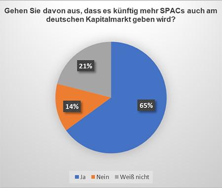 Umfrage unter DFVA-Mitgliedern: Gehen Sie davon aus, dass es künftig mehr SPACs auch am deutschen Kapitalmarkt geben wird?