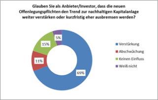 Umfrage-Ergebnisse zu Offenlegungspflichten. Bild und Copyright: DVFA.