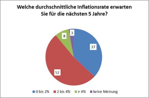 Erwartungen an die Entwicklung der Inflationsrate. Grafik: DVFA.