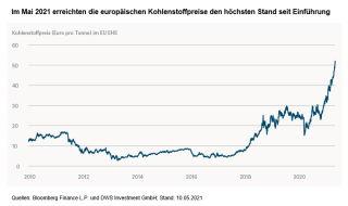 Verlauf der Kohlenstoffpreise in Europa. Grafik: DWS