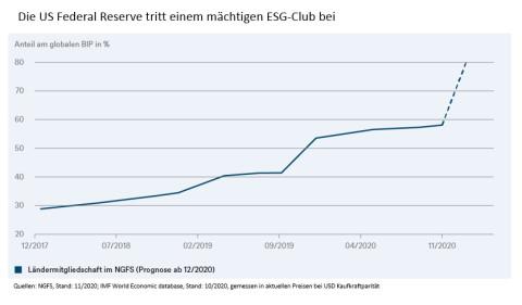 Die US Federal Reserve tritt einem mächtigen ESG-Club bei