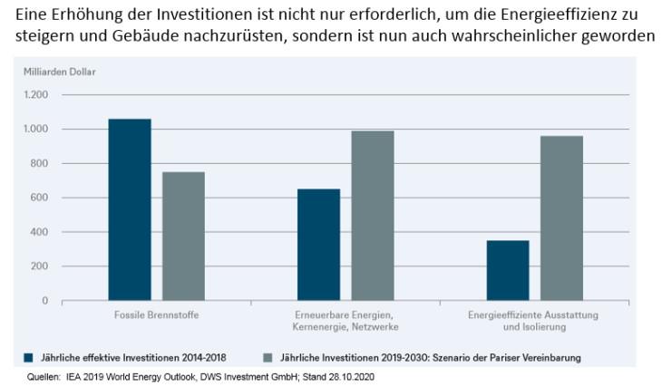 Die Investitionen zur Optimierung der Energieeffizienz stagnieren jedoch und wachsen derzeit nicht mit den erforderlichen Raten, um die Investitionsziele des Paris Abkommens zu erreichen, wie sie in unserem Chart der Woche dargestellt sind.