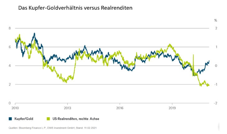 Das Kupfer-Goldverhältnis versus Realrenditen.