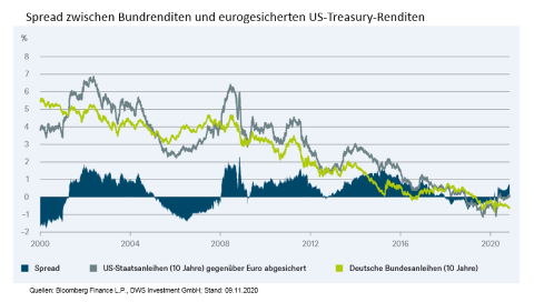 Spread zwischen Bundrenditen und eurogesicherten US-Treasury-Renditen