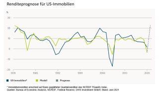 Renditeprognosen für US-Immobilien.