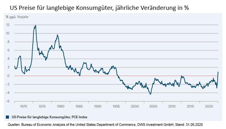 Erstmals seit 1995 steigen die US-Preise für langlebige Konsumgüter! Dies zeigt zumindest, wie schnell Preise auf sich ändernde Rahmenbedingungen reagieren können
