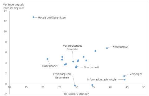 Löhne US-Dollar pro Stunde und Lohnerhöhungen seit Anfang 2021. Quellen: Bloomberg Finance L.P., DWS Investment GmbH; Stand: 31.05.2021. Grafik: DWS