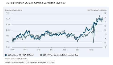 GRafik: USA Realrenditen vs. Kurs-Gewinn-Verhältnis S+P 500