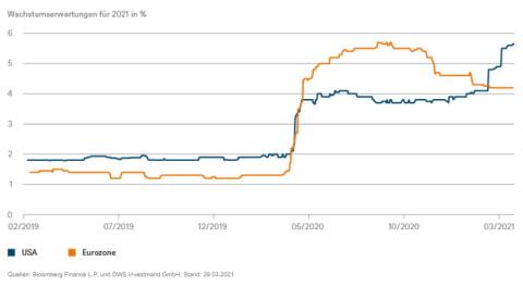 Wachstumserwartungen für 2021: Blau - USA, Orange - Eurozone