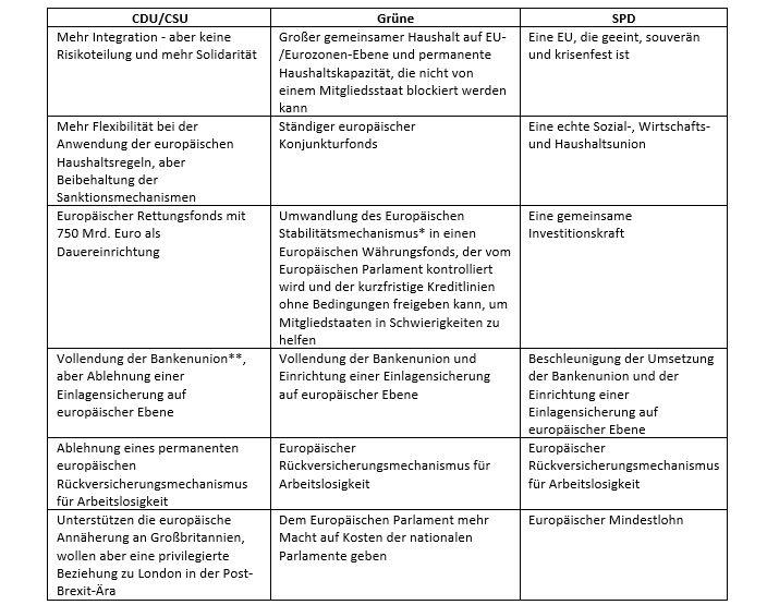 Tabelle: Positionen von CDU/CSU, Grünen und SPD zur Bundestagswahl 2021