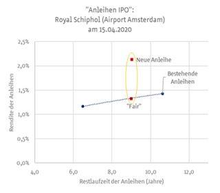 Anleihe-Emission der niederländischen Royal Schiphol Group.