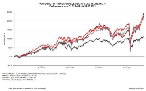 Warburg - D - Fonds Small&Midcaps Deutschland vs DAX 30, MDAX und SDAX